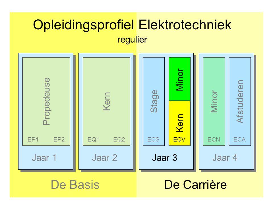Jaar 1Jaar 2Jaar 3Jaar 4 Opleidingsprofiel Elektrotechniek De CarrièreDe Basis Afstuderen PropedeuseKern Stage EP1EP2EQ1EQ2ECS Minor ECNECA regulier M