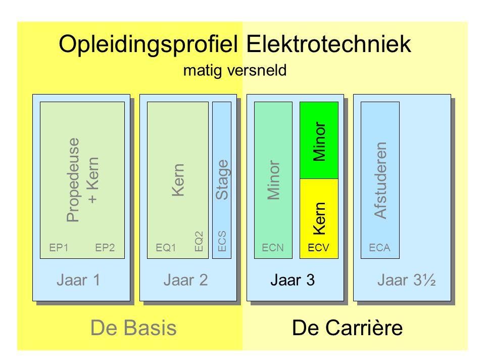 Jaar 1Jaar 2Jaar 3Jaar 3½ Opleidingsprofiel Elektrotechniek De CarrièreDe Basis Afstuderen Propedeuse + Kern Kern Stage EP1EP2EQ1 ECSEQ2 Minor ECNECA matig versneld Minor Kern ECV