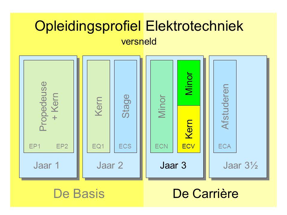 Jaar 1Jaar 2Jaar 3Jaar 3½ Opleidingsprofiel Elektrotechniek De CarrièreDe Basis Afstuderen Propedeuse + Kern KernStage EP1EP2EQ1ECS Minor ECNECA versn