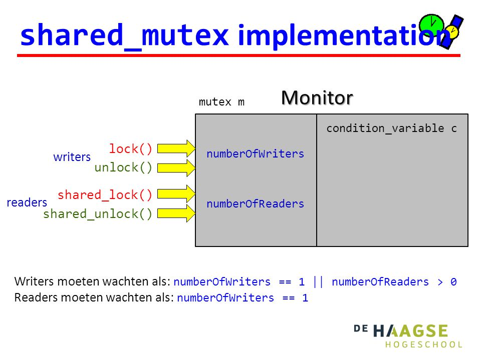 shared_mutex implementation numberOfWriters numberOfReaders mutex m condition_variable c lock() unlock() shared_lock() shared_unlock() writers readers Monitor Writers moeten wachten als: numberOfWriters == 1 || numberOfReaders > 0 Readers moeten wachten als: numberOfWriters == 1