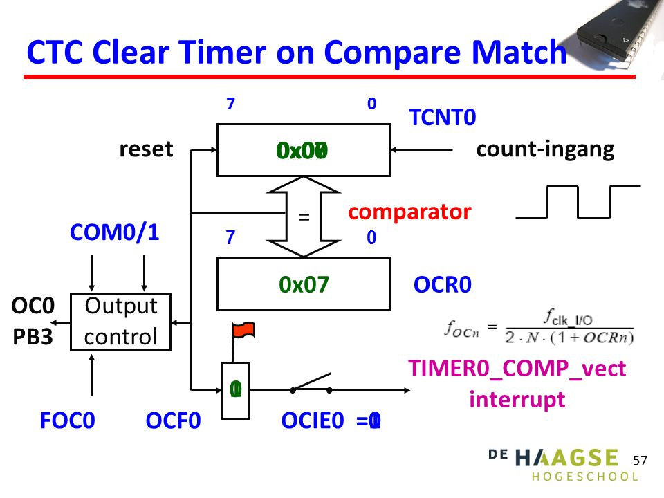 57 0x060x070x00 =1 10 =0 CTC Clear Timer on Compare Match count-ingang 07 TCNT0 OCF0 OCIE0 TIMER0_COMP_vect interrupt comparator = Output control OCR0