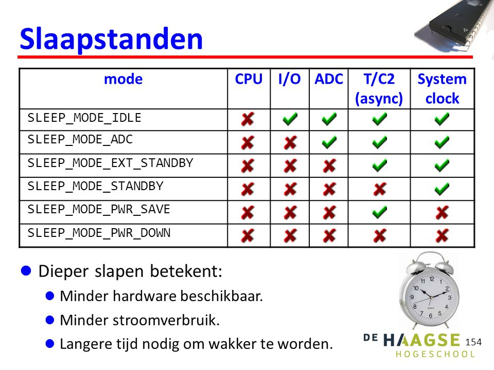 154 Slaapstanden modeCPUI/OADCT/C2 (async) System clock SLEEP_MODE_IDLE SLEEP_MODE_ADC SLEEP_MODE_EXT_STANDBY SLEEP_MODE_STANDBY SLEEP_MODE_PWR_SAVE S