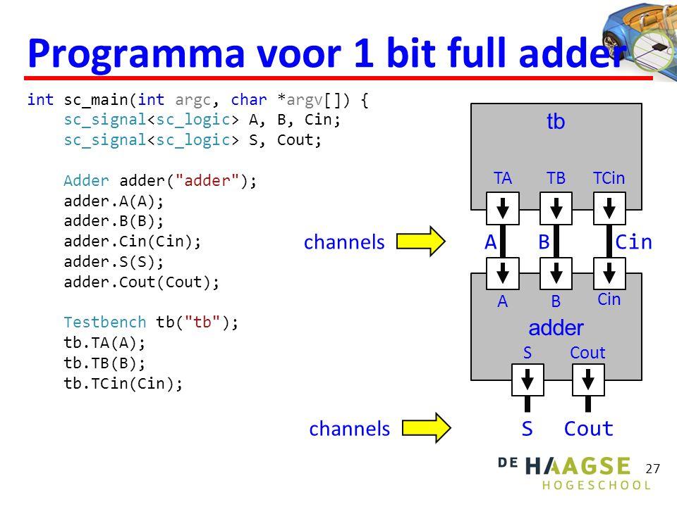 Programma voor 1 bit full adder int sc_main(int argc, char *argv[]) { sc_signal A, B, Cin; sc_signal S, Cout; Adder adder( adder ); adder.A(A); adder.B(B); adder.Cin(Cin); adder.S(S); adder.Cout(Cout); Testbench tb( tb ); tb.TA(A); tb.TB(B); tb.TCin(Cin); 27 channels AB Cin SCout adder AB Cin SCout tb TATBTCin