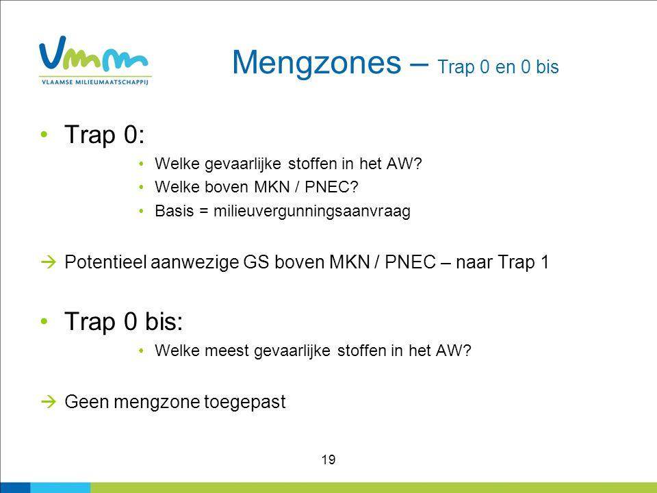 19 Mengzones – Trap 0 en 0 bis Trap 0: Welke gevaarlijke stoffen in het AW? Welke boven MKN / PNEC? Basis = milieuvergunningsaanvraag  Potentieel aan