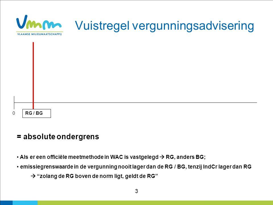 3 Vuistregel vergunningsadvisering 0 RG / BG = absolute ondergrens Als er een officiële meetmethode in WAC is vastgelegd  RG, anders BG; emissiegrens
