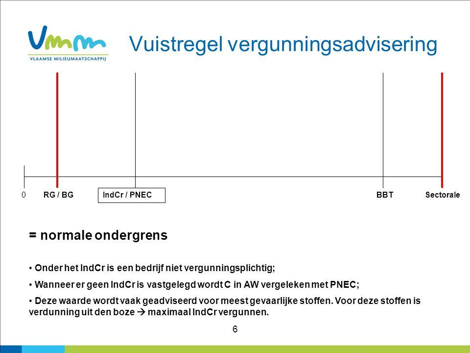 6 Vuistregel vergunningsadvisering 0RG / BG IndCr / PNEC BBTSectorale = normale ondergrens Onder het IndCr is een bedrijf niet vergunningsplichtig; Wa