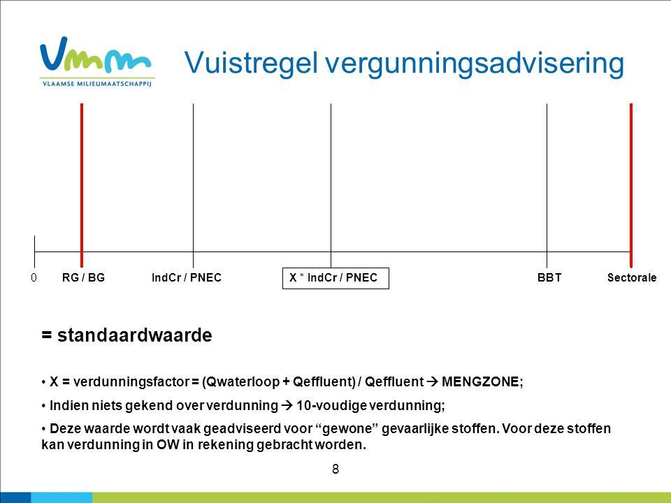 8 Vuistregel vergunningsadvisering 0RG / BGIndCr / PNEC X * IndCr / PNEC BBTSectorale = standaardwaarde X = verdunningsfactor = (Qwaterloop + Qeffluen
