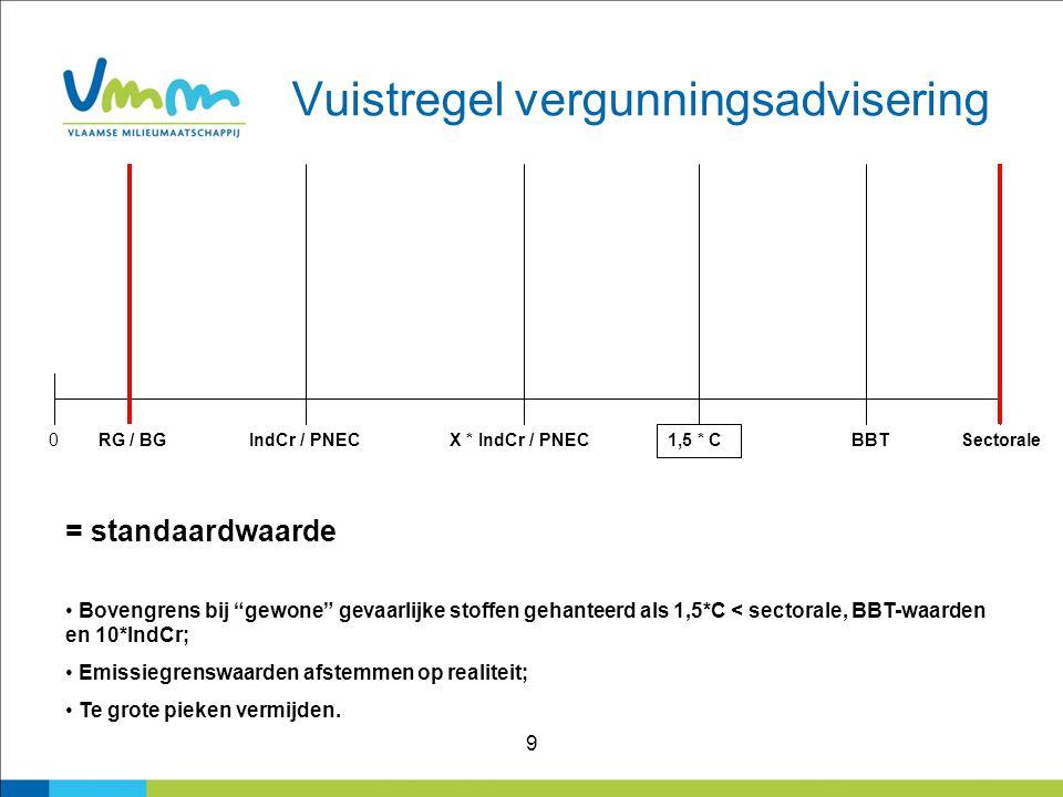 """9 Vuistregel vergunningsadvisering 0RG / BGIndCr / PNECX * IndCr / PNEC 1,5 * C BBTSectorale = standaardwaarde Bovengrens bij """"gewone"""" gevaarlijke sto"""