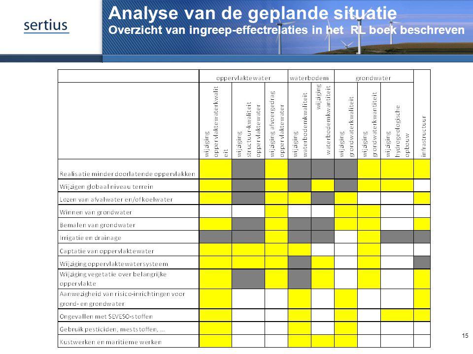 Analyse van de geplande situatie Overzicht van ingreep-effectrelaties in het RL boek beschreven 15