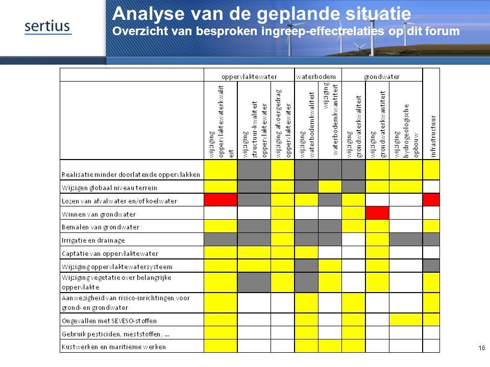 Analyse van de geplande situatie Overzicht van besproken ingreep-effectrelaties op dit forum 16