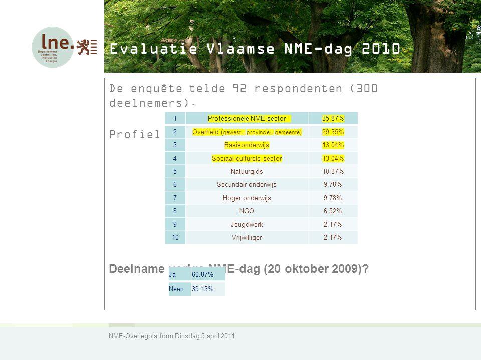 NME-Overlegplatform Dinsdag 5 april 2011 Evaluatie Vlaamse NME-dag 2010 De enquête telde 92 respondenten (300 deelnemers).