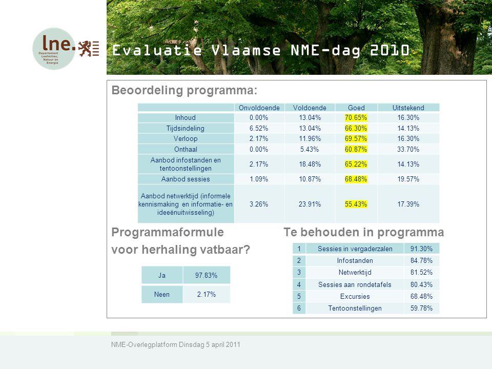 NME-Overlegplatform Dinsdag 5 april 2011 Evaluatie Vlaamse NME-dag 2010 Beoordeling programma: Programmaformule Te behouden in programma voor herhaling vatbaar.