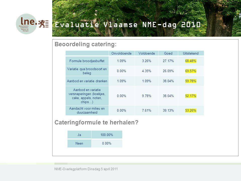 NME-Overlegplatform Dinsdag 5 april 2011 Evaluatie Vlaamse NME-dag 2010 Beoordeling catering: Cateringformule te herhalen.
