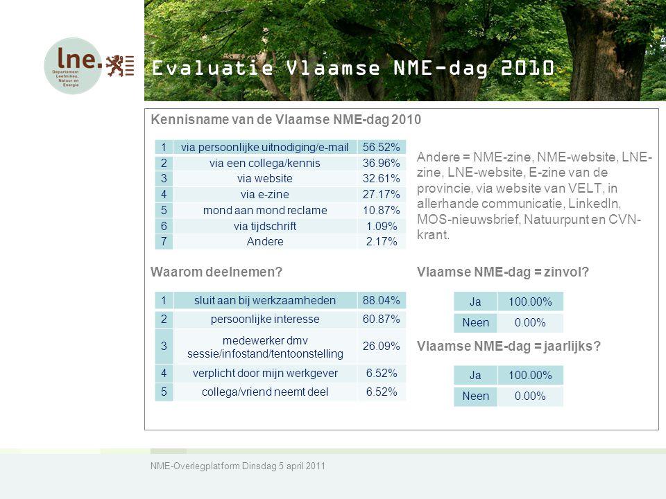 NME-Overlegplatform Dinsdag 5 april 2011 Evaluatie Vlaamse NME-dag 2010 Kennisname van de Vlaamse NME-dag 2010 Andere = NME-zine, NME-website, LNE- zine, LNE-website, E-zine van de provincie, via website van VELT, in allerhande communicatie, LinkedIn, MOS-nieuwsbrief, Natuurpunt en CVN- krant.