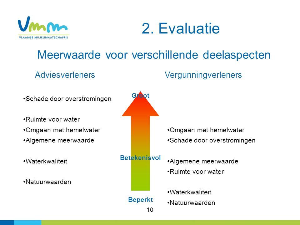 10 2. Evaluatie AdviesverlenersVergunningverleners Schade door overstromingen Ruimte voor water Omgaan met hemelwater Algemene meerwaarde Waterkwalite