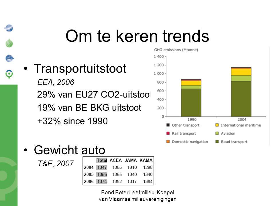 Bond Beter Leefmilieu, Koepel van Vlaamse milieuverenigingen Om te keren trends Transportuitstoot EEA, 2006 29% van EU27 CO2-uitstoot 19% van BE BKG uitstoot +32% since 1990 Gewicht auto T&E, 2007