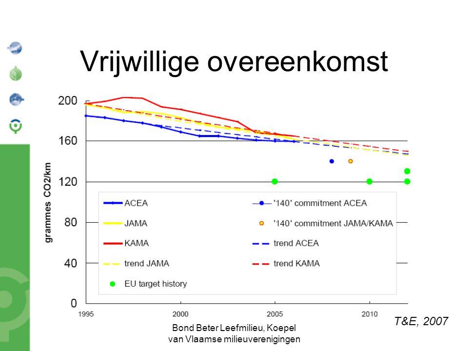 Bond Beter Leefmilieu, Koepel van Vlaamse milieuverenigingen Vrijwillige overeenkomst T&E, 2007