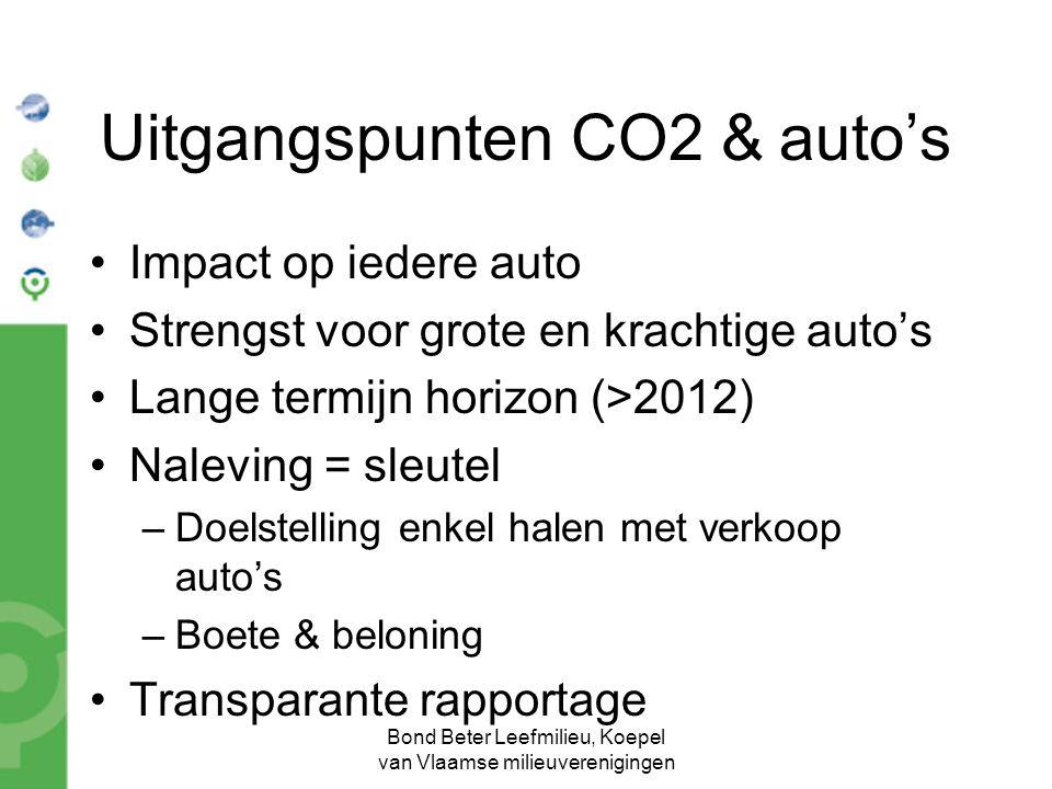 Bond Beter Leefmilieu, Koepel van Vlaamse milieuverenigingen Uitgangspunten CO2 & auto's Impact op iedere auto Strengst voor grote en krachtige auto's Lange termijn horizon (>2012) Naleving = sleutel –Doelstelling enkel halen met verkoop auto's –Boete & beloning Transparante rapportage