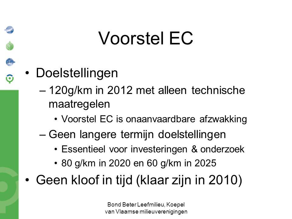 Bond Beter Leefmilieu, Koepel van Vlaamse milieuverenigingen Voorstel EC Doelstellingen –120g/km in 2012 met alleen technische maatregelen Voorstel EC is onaanvaardbare afzwakking –Geen langere termijn doelstellingen Essentieel voor investeringen & onderzoek 80 g/km in 2020 en 60 g/km in 2025 Geen kloof in tijd (klaar zijn in 2010)