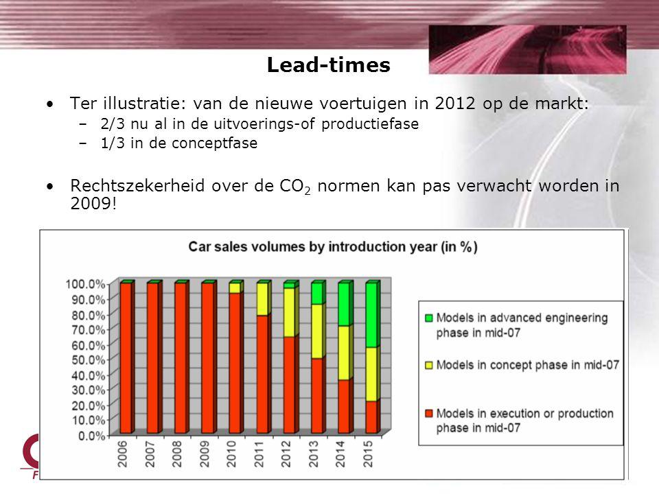 Ter illustratie: van de nieuwe voertuigen in 2012 op de markt: –2/3 nu al in de uitvoerings-of productiefase –1/3 in de conceptfase Rechtszekerheid over de CO 2 normen kan pas verwacht worden in 2009.