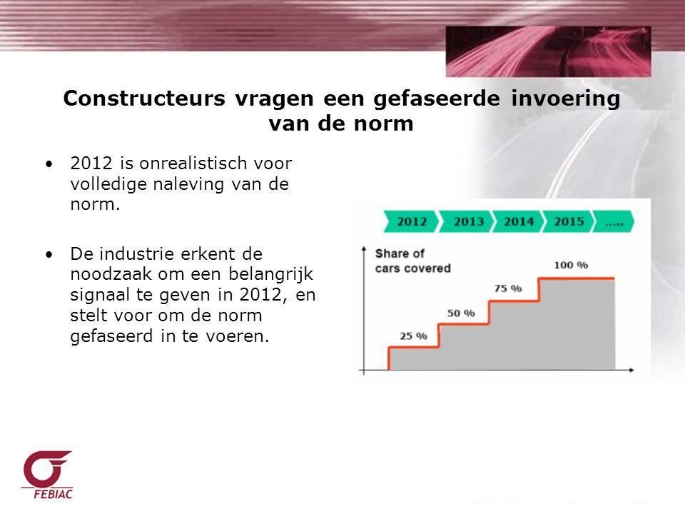 Constructeurs vragen een gefaseerde invoering van de norm 2012 is onrealistisch voor volledige naleving van de norm.