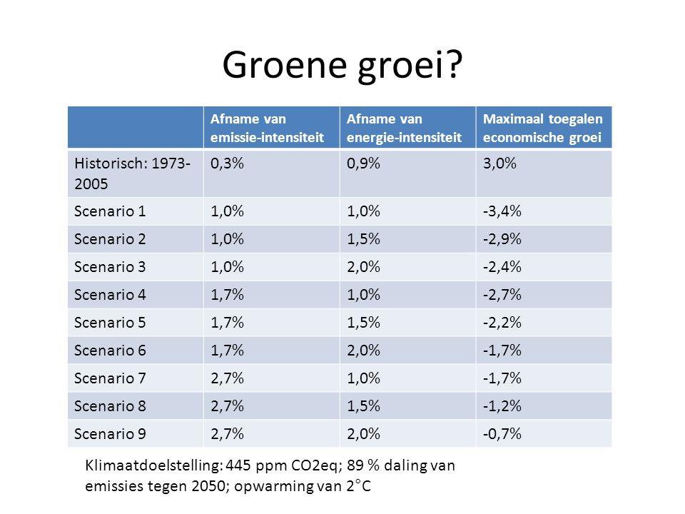 Groene groei? Afname van emissie-intensiteit Afname van energie-intensiteit Maximaal toegalen economische groei Historisch: 1973- 2005 0,3%0,9%3,0% Sc