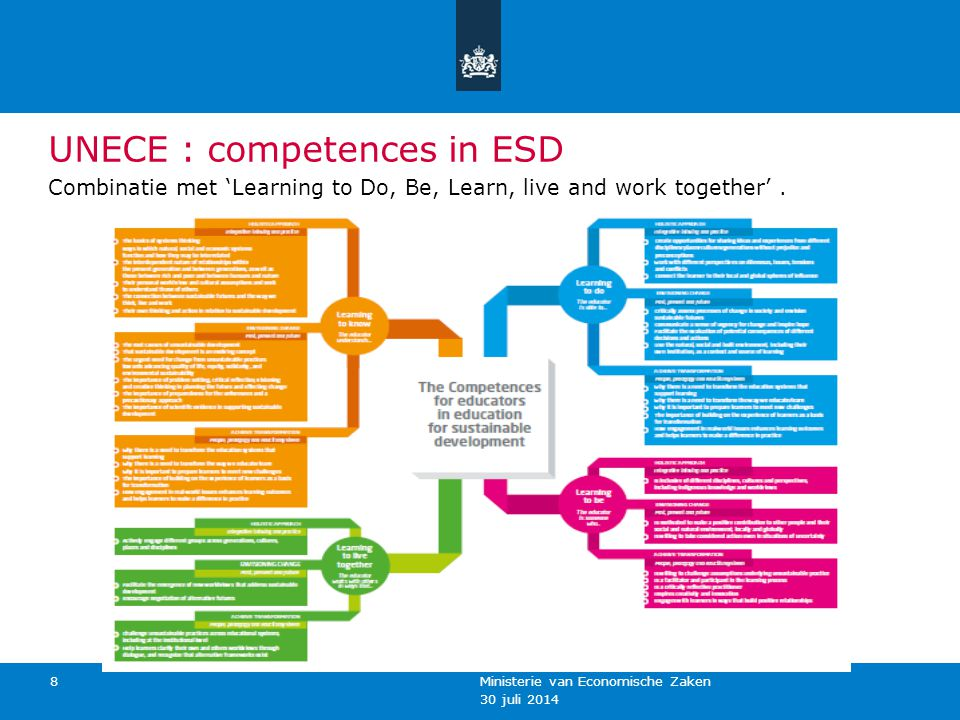 30 juli 2014 Ministerie van Economische Zaken 8 UNECE : competences in ESD Combinatie met 'Learning to Do, Be, Learn, live and work together'.