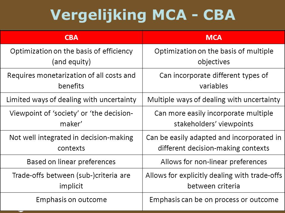 Vergelijking MCA - CBA CBAMCA Optimization on the basis of efficiency (and equity) Optimization on the basis of multiple objectives Requires monetarization of all costs and benefits Can incorporate different types of variables Limited ways of dealing with uncertaintyMultiple ways of dealing with uncertainty Viewpoint of 'society' or 'the decision- maker' Can more easily incorporate multiple stakeholders' viewpoints Not well integrated in decision-making contexts Can be easily adapted and incorporated in different decision-making contexts Based on linear preferencesAllows for non-linear preferences Trade-offs between (sub-)criteria are implicit Allows for explicitly dealing with trade-offs between criteria Emphasis on outcomeEmphasis can be on process or outcome