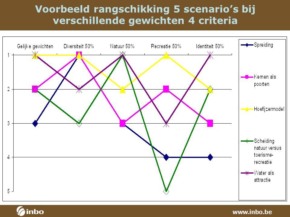 Voorbeeld rangschikking 5 scenario's bij verschillende gewichten 4 criteria