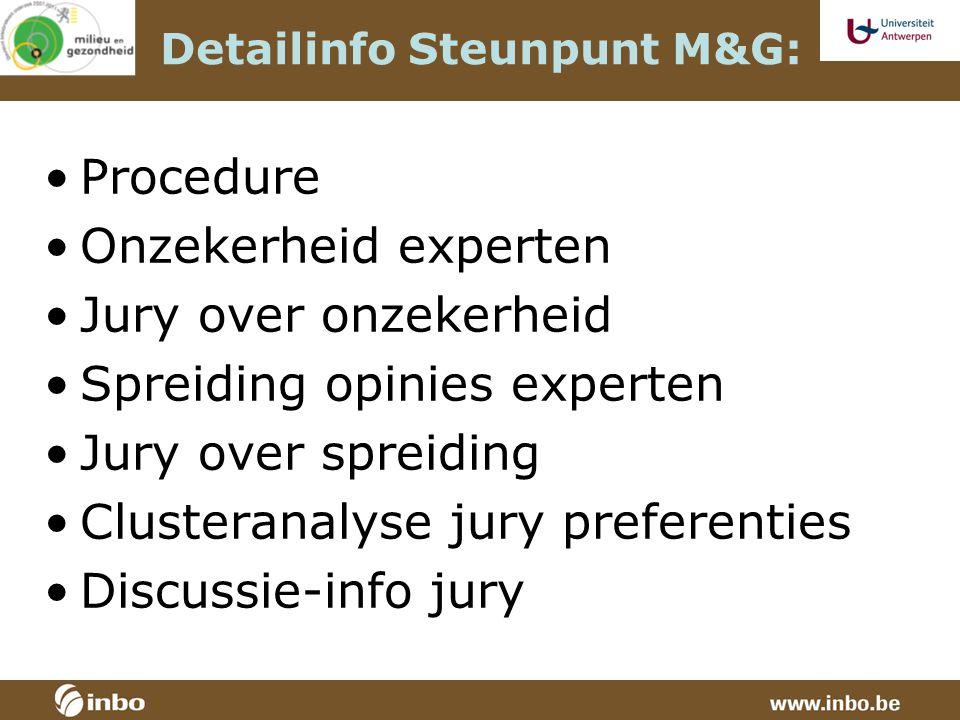 Detailinfo Steunpunt M&G: Procedure Onzekerheid experten Jury over onzekerheid Spreiding opinies experten Jury over spreiding Clusteranalyse jury preferenties Discussie-info jury