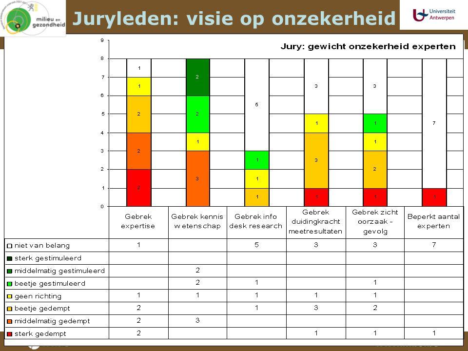 Juryleden: visie op onzekerheid
