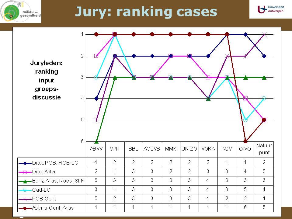 Jury: ranking cases