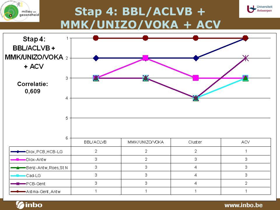 Stap 4: BBL/ACLVB + MMK/UNIZO/VOKA + ACV Correlatie: 0,609