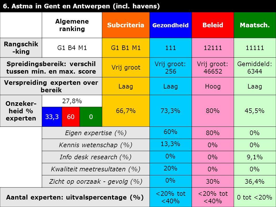 6. Astma in Gent en Antwerpen (incl.