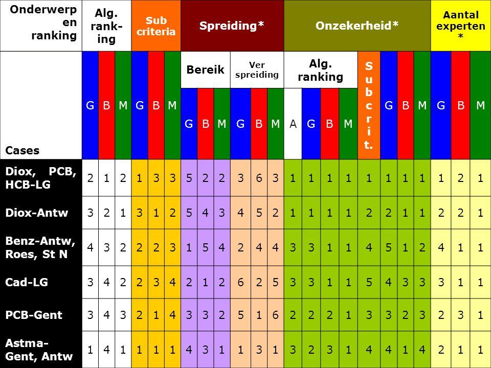 Onderwerp en ranking Alg.