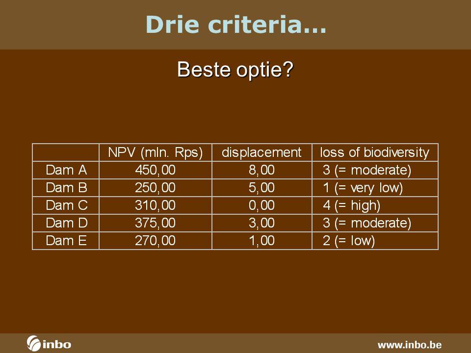 Beste optie Drie criteria…