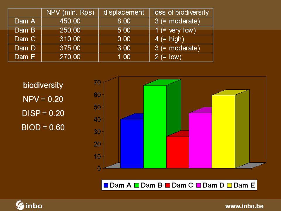 biodiversity NPV = 0.20 DISP = 0.20 BIOD = 0.60