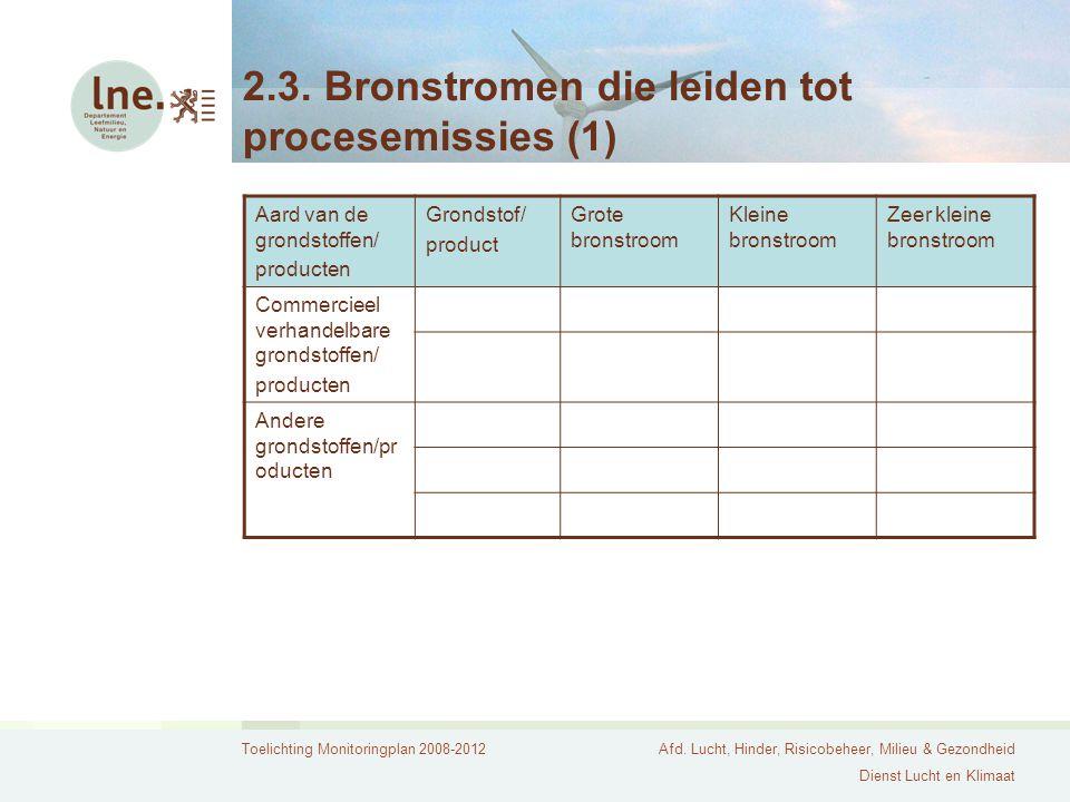 Toelichting Monitoringplan 2008-2012Afd. Lucht, Hinder, Risicobeheer, Milieu & Gezondheid Dienst Lucht en Klimaat 2.3. Bronstromen die leiden tot proc