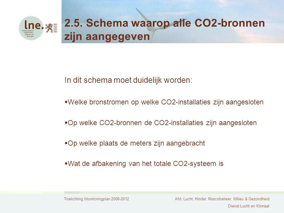 Toelichting Monitoringplan 2008-2012Afd. Lucht, Hinder, Risicobeheer, Milieu & Gezondheid Dienst Lucht en Klimaat 2.5. Schema waarop alle CO2-bronnen