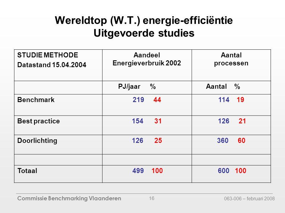 Commissie Benchmarking Vlaanderen 063-006 – februari 2008 16 Wereldtop (W.T.) energie-efficiëntie Uitgevoerde studies STUDIE METHODE Datastand 15.04.2004 Aandeel Energieverbruik 2002 Aantal processen PJ/jaar % Aantal % Benchmark219 44114 19 Best practice154 31 126 21 Doorlichting126 25360 60 Totaal 499 100 600 100
