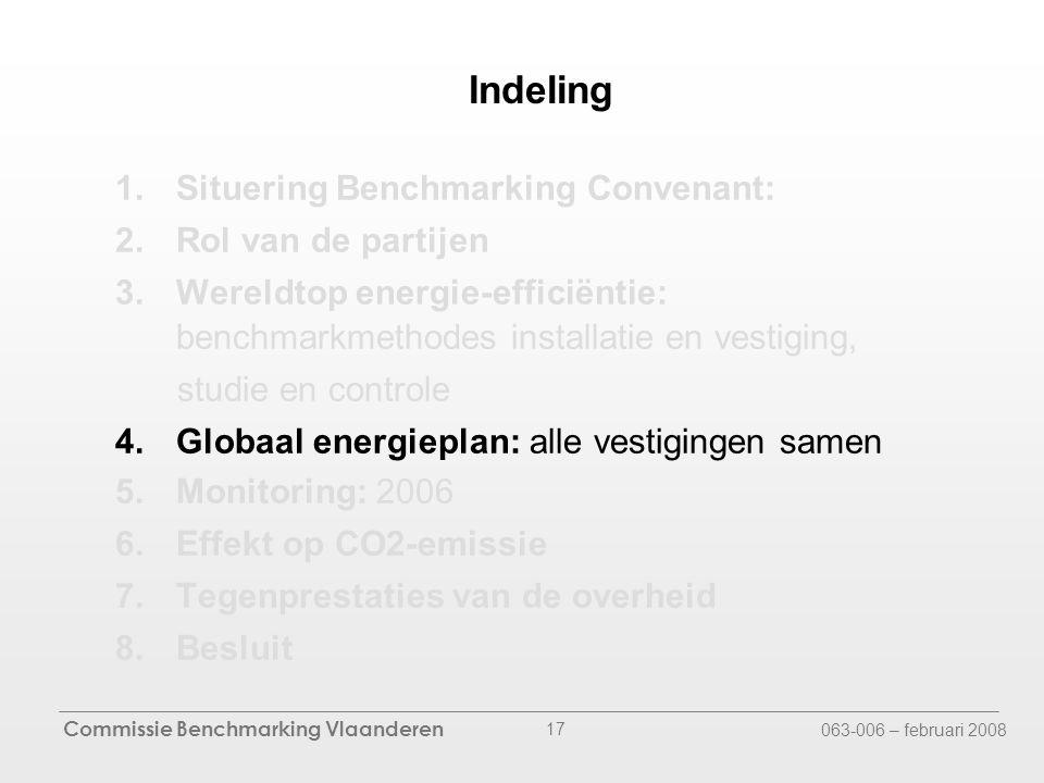 Commissie Benchmarking Vlaanderen 063-006 – februari 2008 17 Indeling 1.Situering Benchmarking Convenant: 2.Rol van de partijen 3.Wereldtop energie-efficiëntie: benchmarkmethodes installatie en vestiging, studie en controle 4.Globaal energieplan: alle vestigingen samen 5.Monitoring: 2006 6.Effekt op CO2-emissie 7.Tegenprestaties van de overheid 8.Besluit