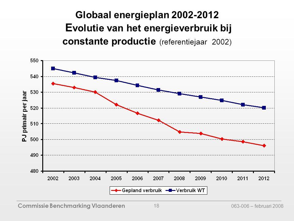 Commissie Benchmarking Vlaanderen 063-006 – februari 2008 18 Globaal energieplan 2002-2012 E volutie van het energieverbruik bij constante productie (referentiejaar 2002)