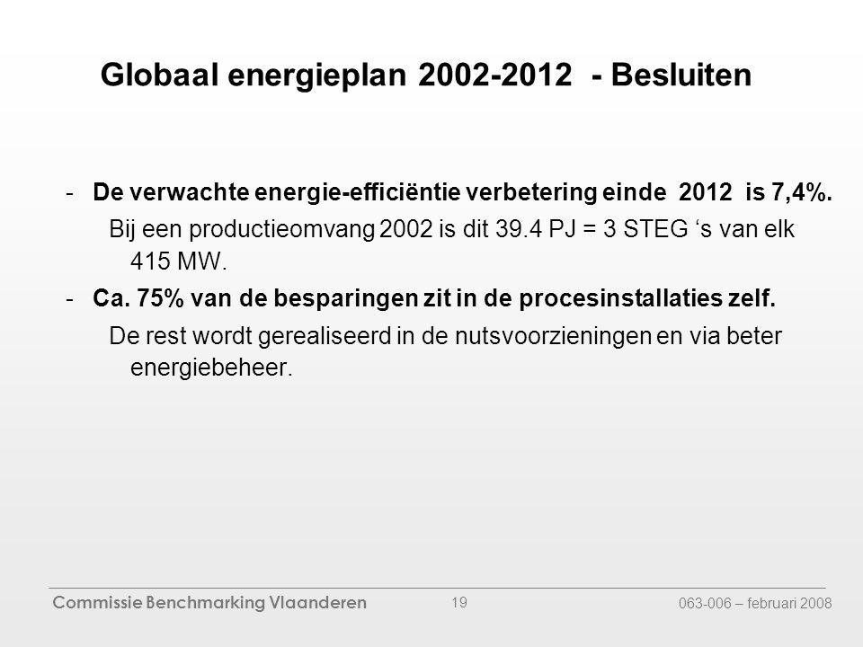 Commissie Benchmarking Vlaanderen 063-006 – februari 2008 19 -De verwachte energie-efficiëntie verbetering einde 2012 is 7,4%.