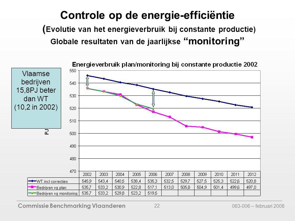 Commissie Benchmarking Vlaanderen 063-006 – februari 2008 22 Controle op de energie-efficiëntie ( Evolutie van het energieverbruik bij constante productie) Globale resultaten van de jaarlijkse monitoring Vlaamse bedrijven 15,8PJ beter dan WT (10,2 in 2002)