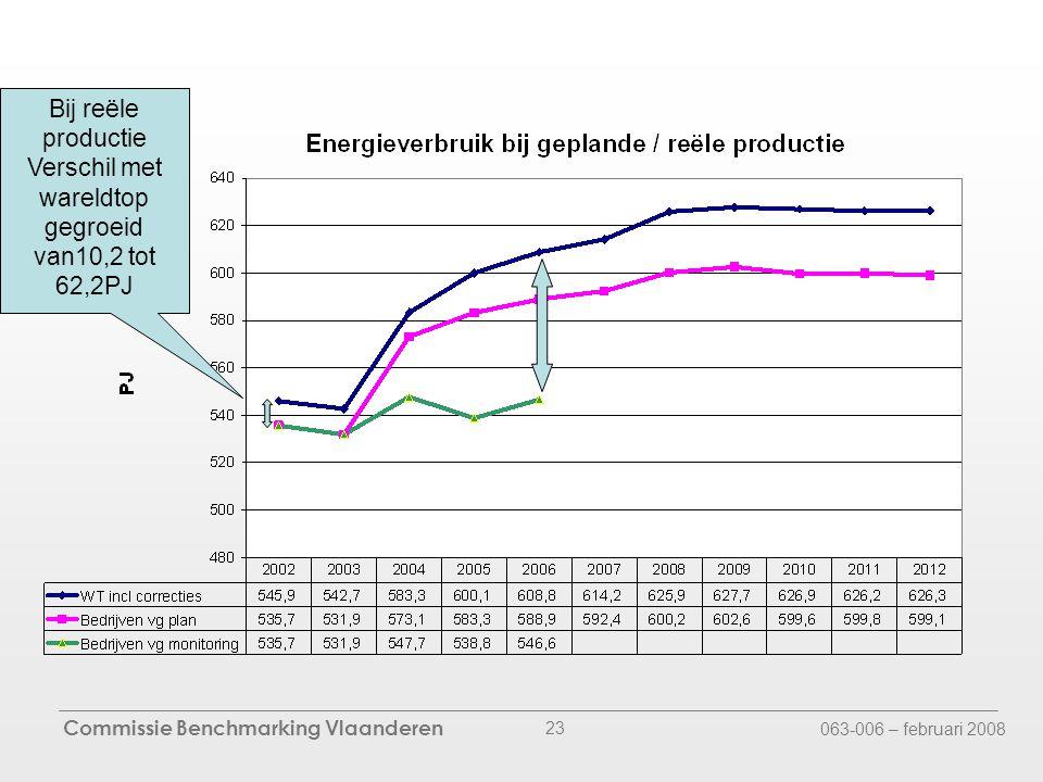 Commissie Benchmarking Vlaanderen 063-006 – februari 2008 23 Bij reële productie Verschil met wareldtop gegroeid van10,2 tot 62,2PJ