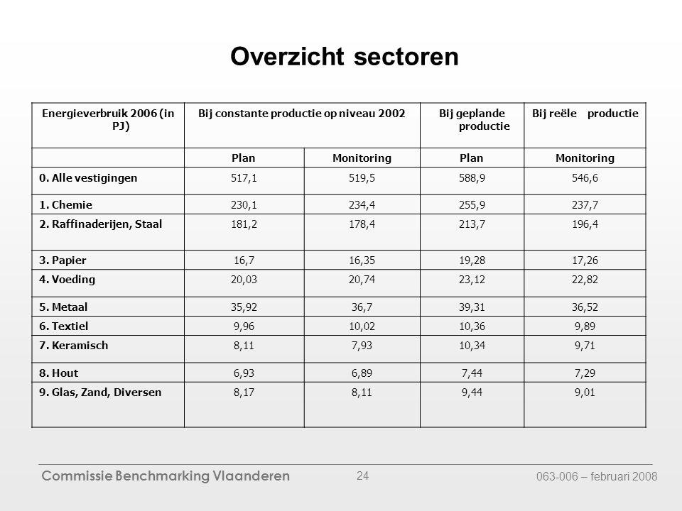 Commissie Benchmarking Vlaanderen 063-006 – februari 2008 24 Overzicht sectoren Energieverbruik 2006 (in PJ) Bij constante productie op niveau 2002Bij geplande productie Bij reële productie PlanMonitoringPlanMonitoring 0.