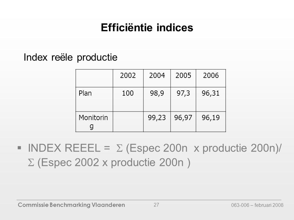 Commissie Benchmarking Vlaanderen 063-006 – februari 2008 27 Efficiëntie indices  INDEX REEEL =  (Espec 200n x productie 200n)/  (Espec 2002 x productie 200n ) Index reële productie 2002200420052006 Plan10098,997,396,31 Monitorin g 99,2396,9796,19