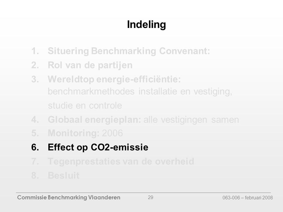 Commissie Benchmarking Vlaanderen 063-006 – februari 2008 29 Indeling 1.Situering Benchmarking Convenant: 2.Rol van de partijen 3.Wereldtop energie-efficiëntie: benchmarkmethodes installatie en vestiging, studie en controle 4.Globaal energieplan: alle vestigingen samen 5.Monitoring: 2006 6.Effect op CO2-emissie 7.Tegenprestaties van de overheid 8.Besluit
