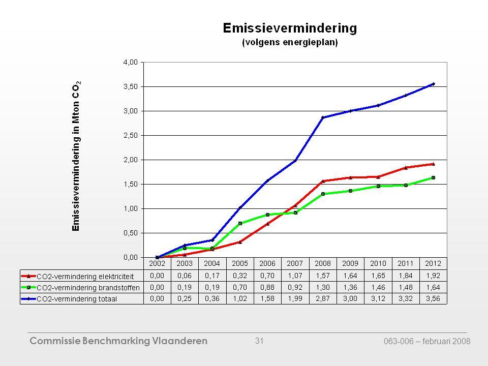 Commissie Benchmarking Vlaanderen 063-006 – februari 2008 31