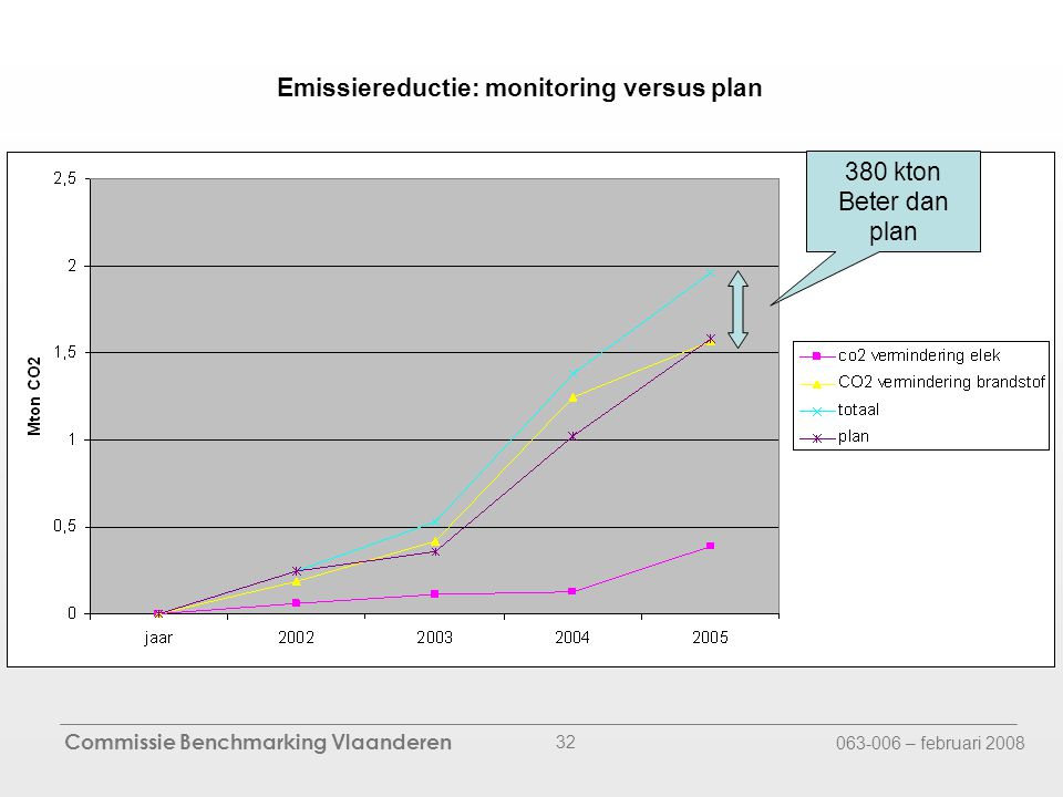 Commissie Benchmarking Vlaanderen 063-006 – februari 2008 32 Emissiereductie: monitoring versus plan 380 kton Beter dan plan